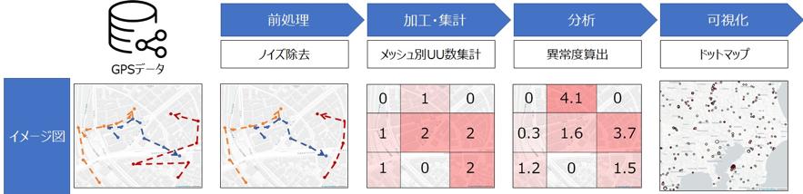 図3: データ処理フローの概要